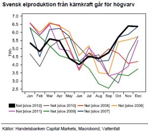 Diagram över svensk elproduktion