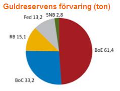 Förvaring av den svenska guldreserven