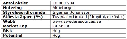 Swede Resources fakta
