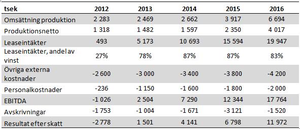 Swede Resources - Prognos för 2012 till 2015