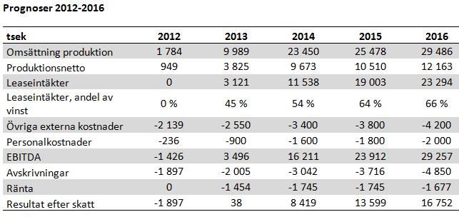 Swede Resources - Prognoser för 2012 - 2016