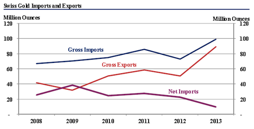 Swiss gold import and export