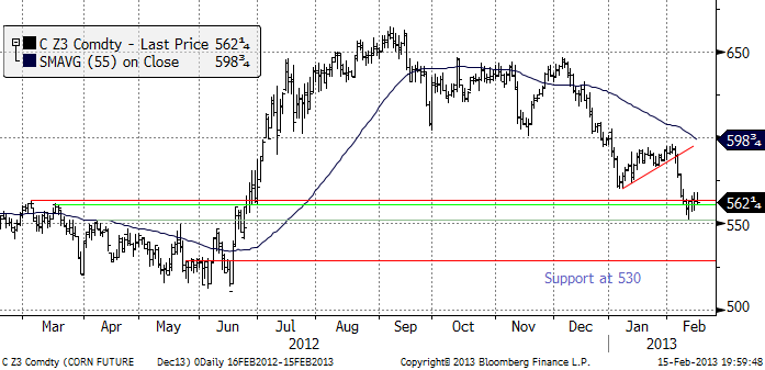 TA-analys på majspriset den 18 januari 2013