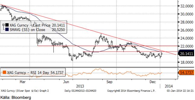 TA-analys på silverpriset