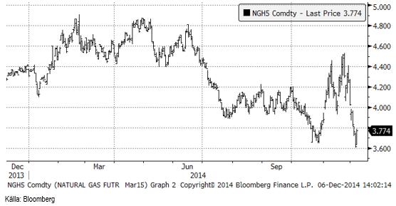 Naturgaspriset föll kraftigt