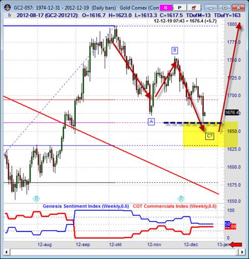 TA-prognos på guldpriset