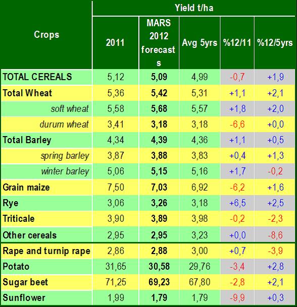 Tabell jordbruk - 2011 - 5 år