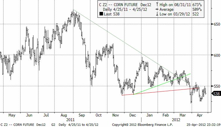 Tabell på majs - C22 corn future