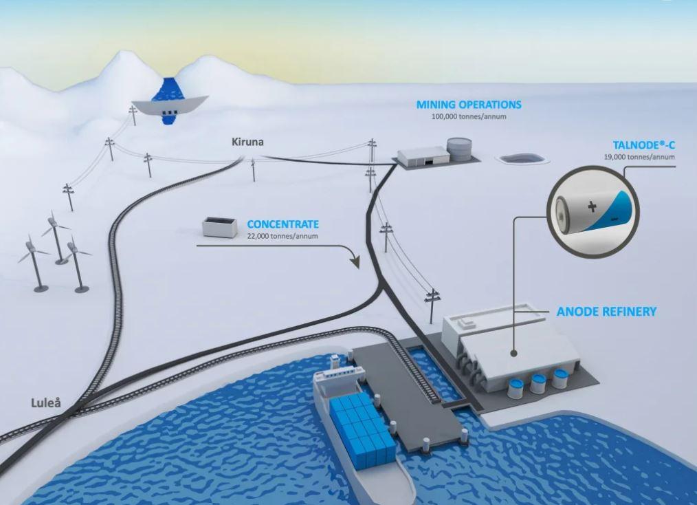 Talga Resources planer för gruva, koncentra, batterier och frakt.
