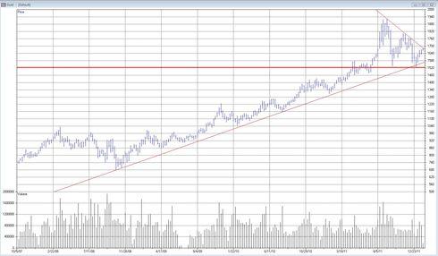 Teknisk analys av guldpriset