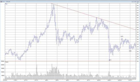 Teknisk analys av silverpriset - 6 december 2011