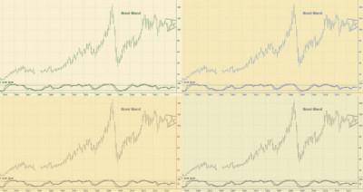 Stigande momentum för oljepriset