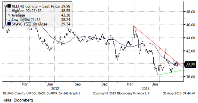 Teknisk analys på elpriset - Nordpool