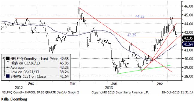 Teknisk analys på elpriset för första kvartalet 2014