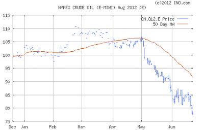 Teknisk analys med graf över oljepriset