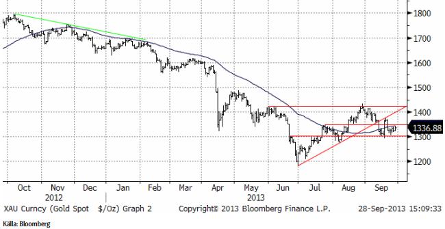 Teknisk analys på guldpriset den 28 september 2013