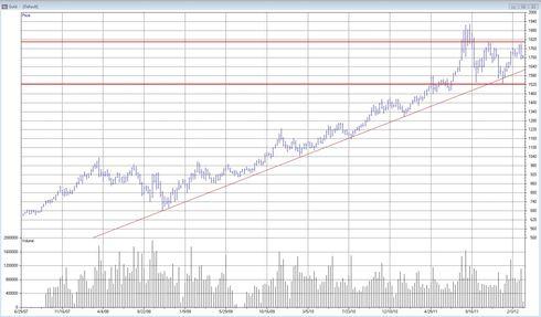 Teknisk analys av guld den 6 mars 2012