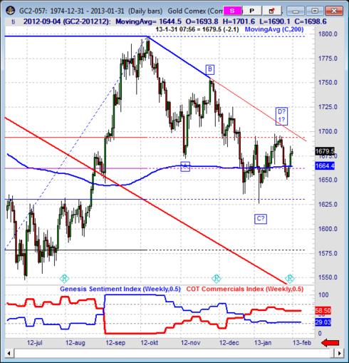 Teknisk analys på guldterminen (Globex)