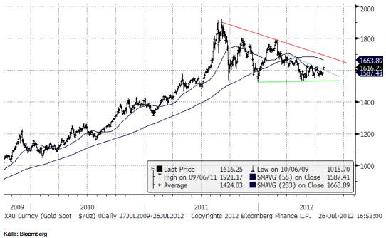 Teknisk analys på guldpriset den 26 juli 2012