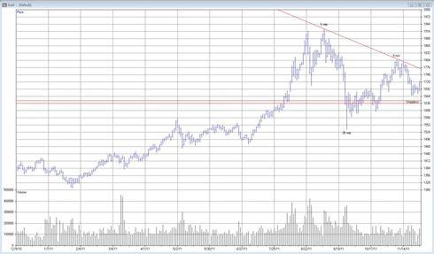 Teknisk analys på guld pris