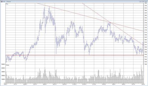 Teknisk analys på guldpriset den 5 juni 2012