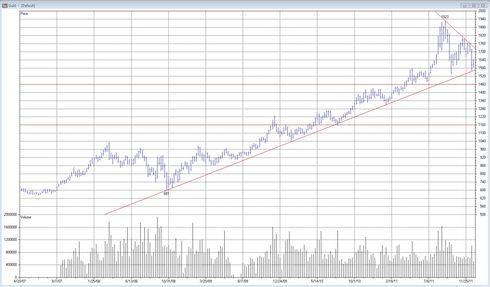 Teknisk analys av guld - Utveckling