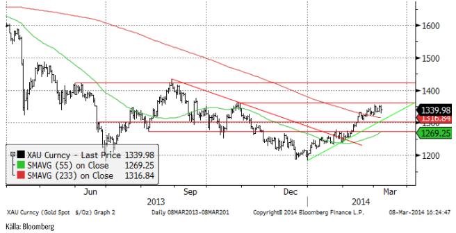 Teknisk analys på guldpriset