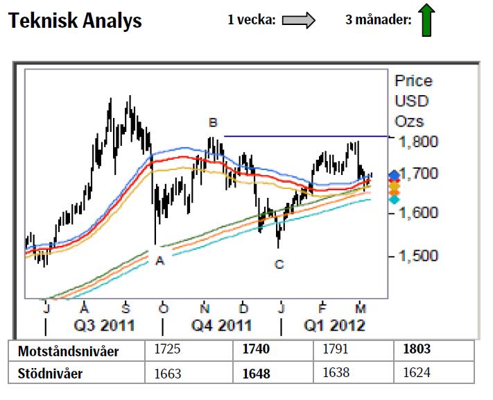 Teknisk analys på guldpriset den 12 mars 2012