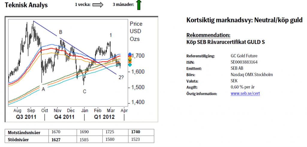 Teknisk analys på guldpriset (gold) - 26 mars 2012