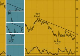 Oljepriset i en fallande trend