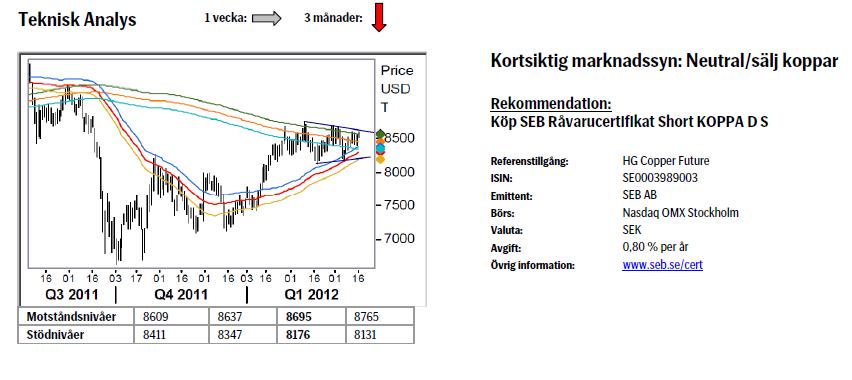 Teknisk analys koppar pris den 19 mars 2012