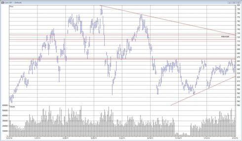 Teknisk analys av majspriset den 13 mars 2012
