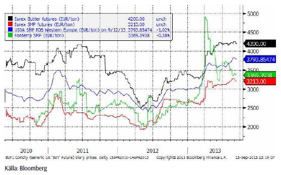 Teknisk analys på mjölkpriset