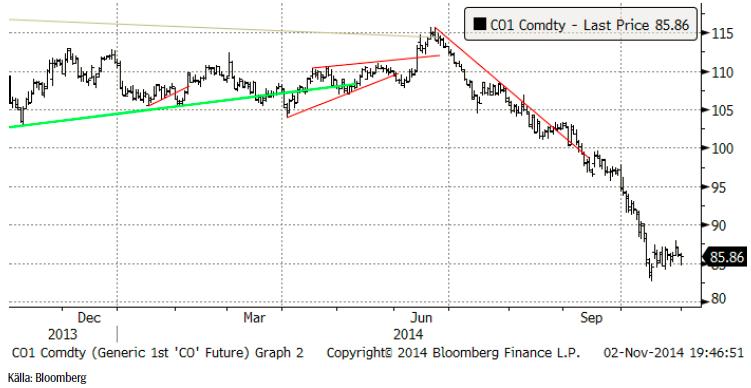 TA-analys av oljepriset