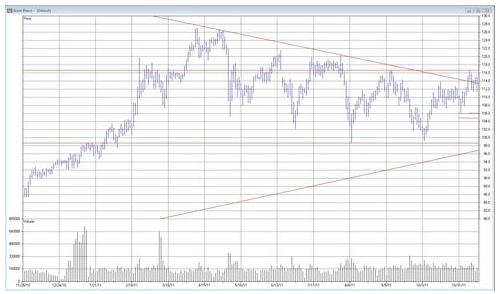 Teknisk analys på olja - Brent