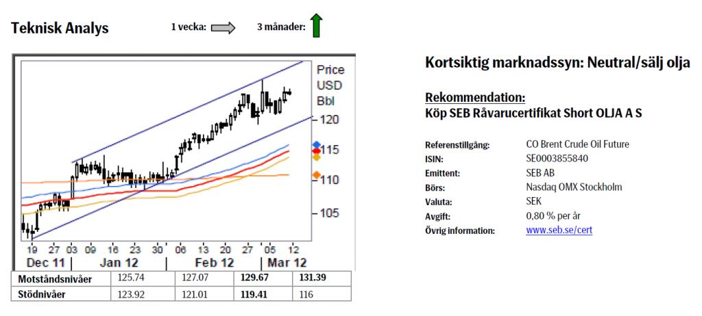 Teknisk analys på oljepriset den 12 mars 2012