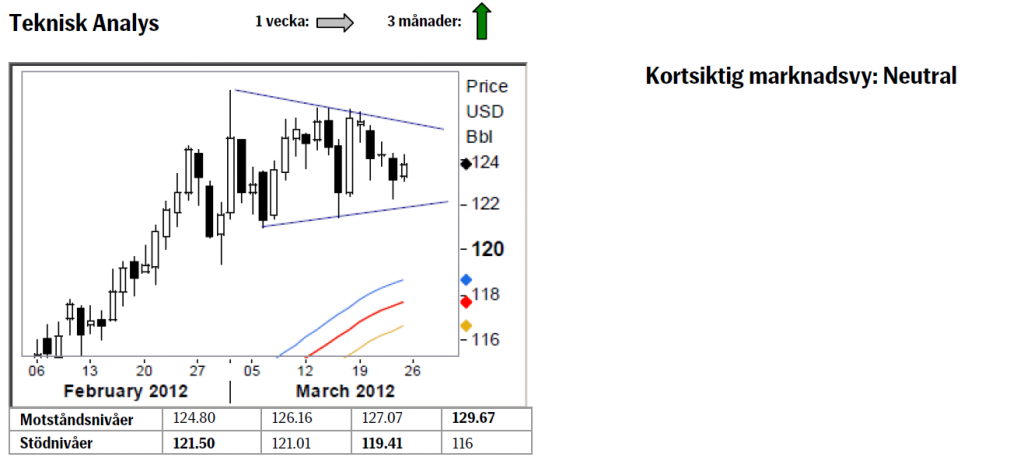 TA på oljepriset den 26 mars 2012