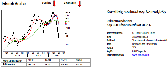 Teknisk analys på oljepriset den 29 juni 2012
