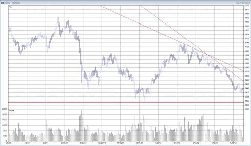 Teknisk analys på platina den 29 maj 2012