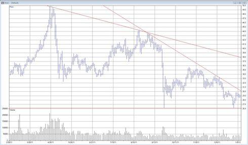 Teknisk analys av priset på silver den 10 januari 2012