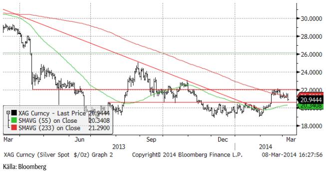 Teknisk analys av silverpriset