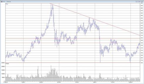 Teknisk analys av silver - Prognos - Den 31 januari 2012