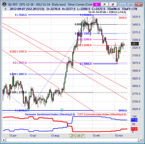 Teknisk analys på silverpriset den 15 november 2012