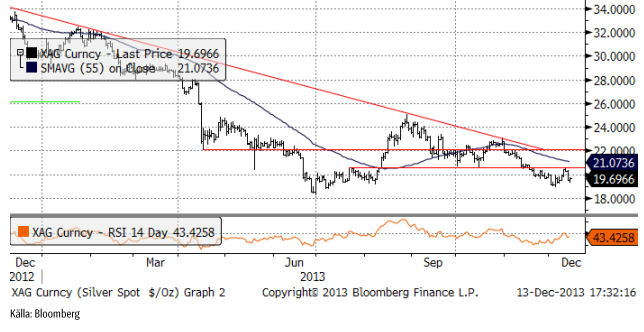 Teknisk analys på silverpriset ger bear-rekommendation