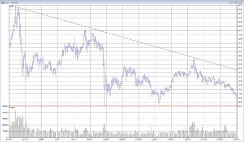 Teknisk analys av silverpriset den 15 maj 2012
