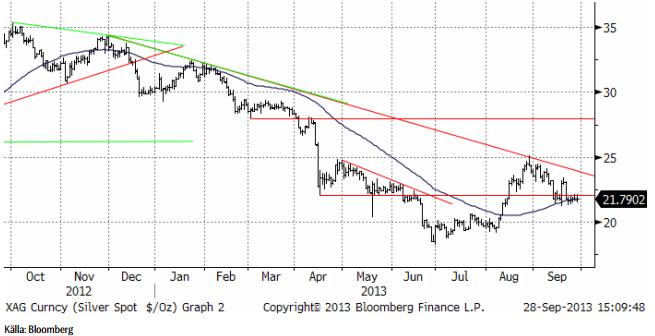 Teknisk analys på silverpriset