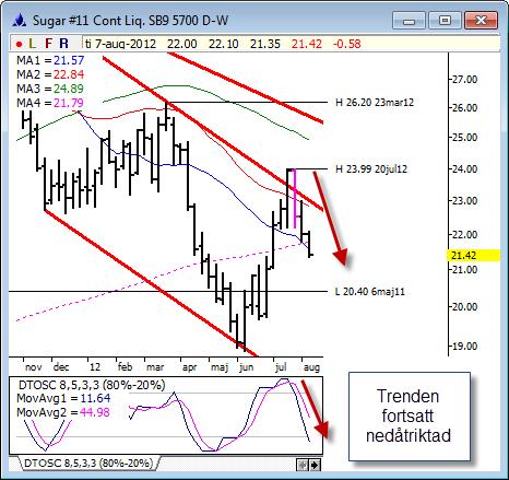 Teknisk analys av sockerpriset den 9 augusti 2012