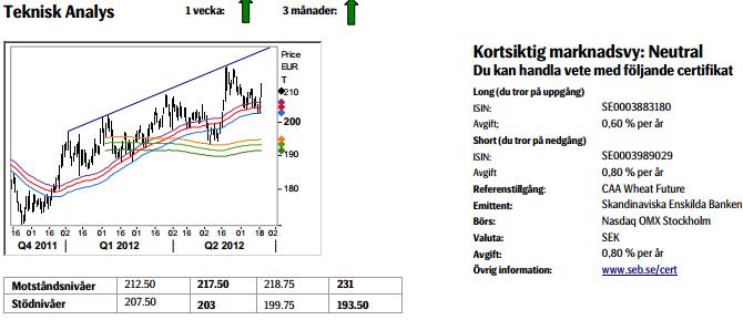 Teknisk analys på vete - 21 juni 2012
