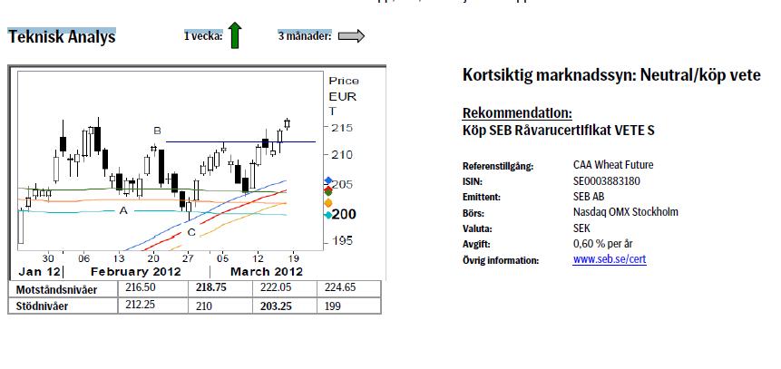 Teknisk analys vete eden 19 mars 2012