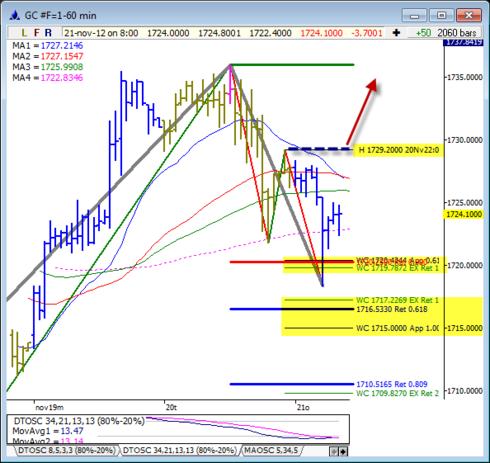 Teknisk prognos på guldkursen - 21 november 2012